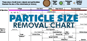 Particle Size Removal Chart