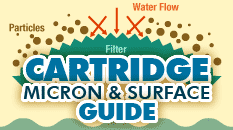 Filter Cartridge Micron and Surface Diagram