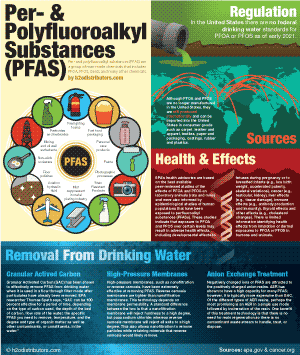 Per- and polyfluoroalkyl substances